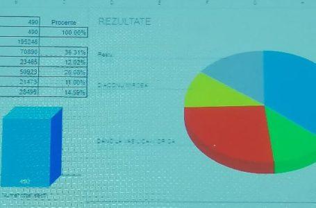 Iată rezultatele la prezidențiale pe fiecare localitate din județul Neamț