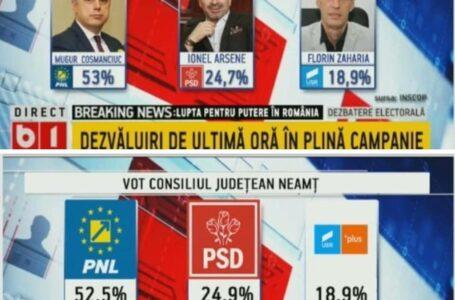 Sondaj INSCOP: Arsene PIERDE la diferența uriașă alegerile! Cozmanciuc, noul președinte al CJ Neamț!