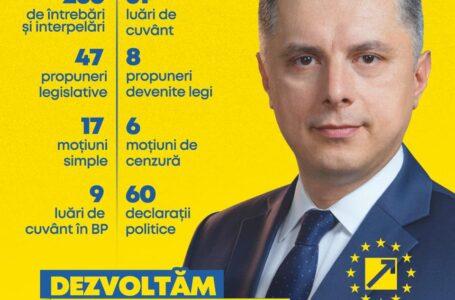 Cifrele din Parlament ale deputatului Mugur Cozmanciuc – președintele PNL Neamț
